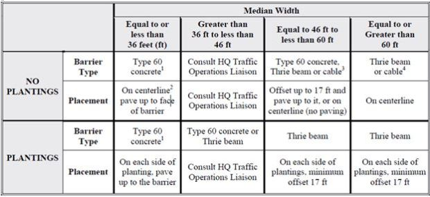 Median Barrier Requirements
