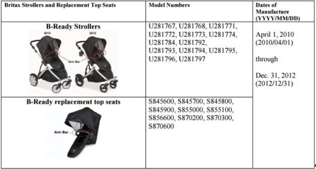 Britax strollers affected